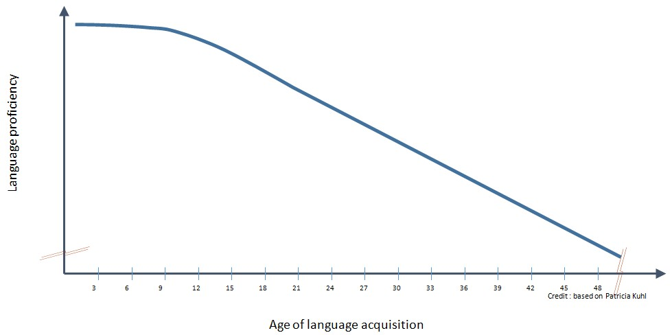 Language proficiency and age of acquisition