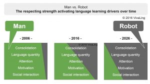 Teaching Languages to Children : Man vs. Robot